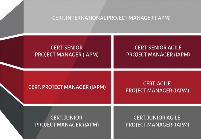 The picture shows an overview of the IAPM certification levels